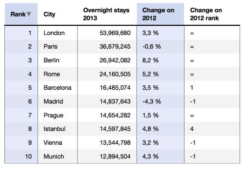 top-ten-tourist-cities